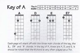 Mandolin Chords Sample Page